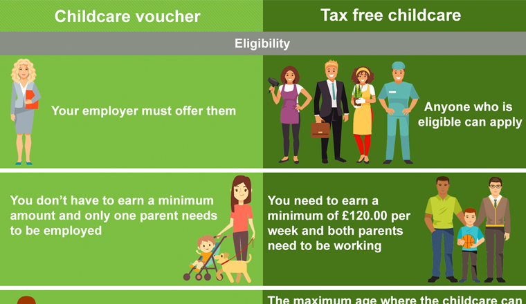 Major changes in 2018 - Which is best for me Childcare Voucher Scheme Vs Tax-Free Childcare?
